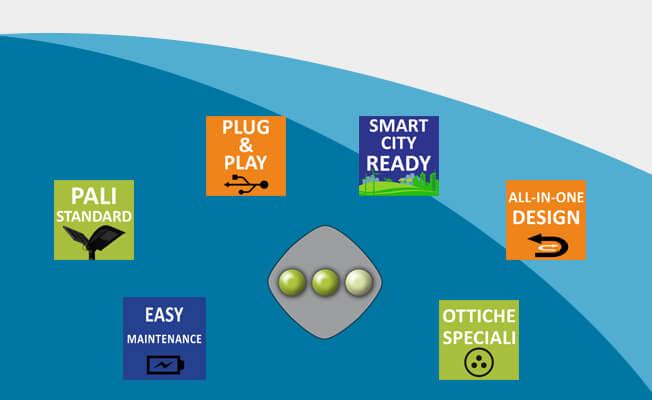 lampioni ad energia solare smartlight caratteristiche benefici vantaggi